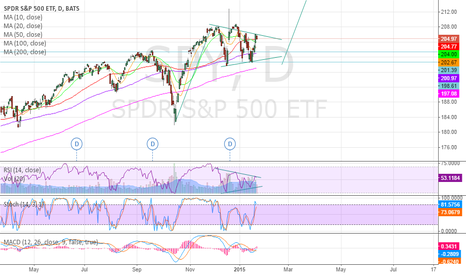 SPY: SPY is poising to form a wedge. Could go higher after breakup.