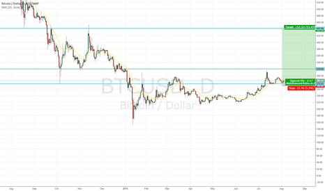 BTCUSD: Bit Coin is now bullish!
