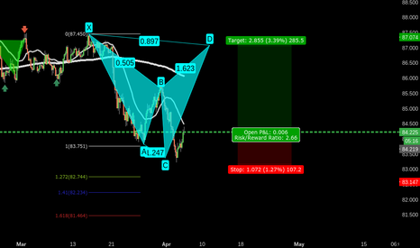 AUDJPY: 421 AUDJPY CYPHER CD LEG
