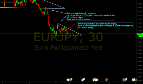 EURJPY: Short off of potential breakout trade from descending triangle.