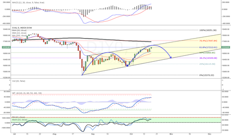 DJY0: DJIA - Cycle Down Soon