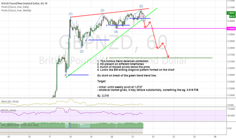 GBPNZD: Go short GBPNZD on momentum/price divergence & ending diagonal