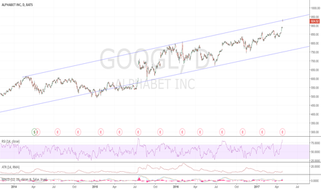 GOOGL: At the top of the channel, would not chase this
