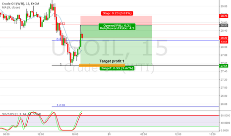 USOIL: Quick short on oil