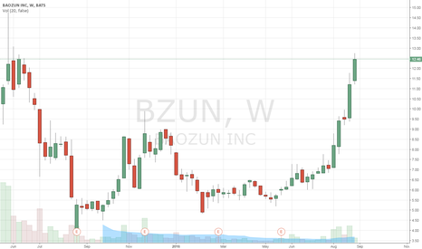 BZUN: BZUN back to its former high