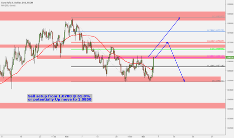 EURUSD: EURUSD POTENTIALLY BUY AND SELL SETUPS.
