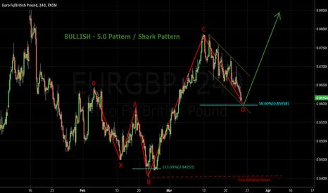 EURGBP: EURGBP - Shark Pattern