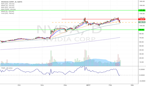 NVDA: NVDA - Head & shoulder formation short from $108.07 to $90 area
