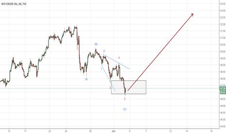 USOIL: Possible ending diagonal in Crude Oil (Elliott Wave Analysi