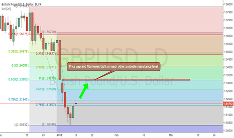 GBPUSD: GBPUSD Fibo levels and gap ressistance