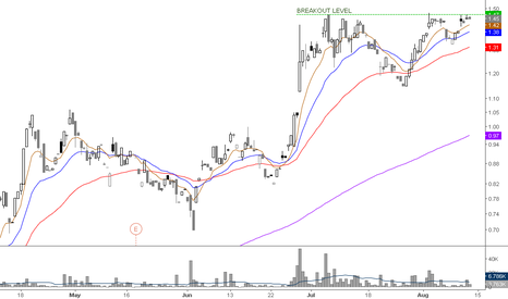 XRA: No the best chart but still have great R/B
