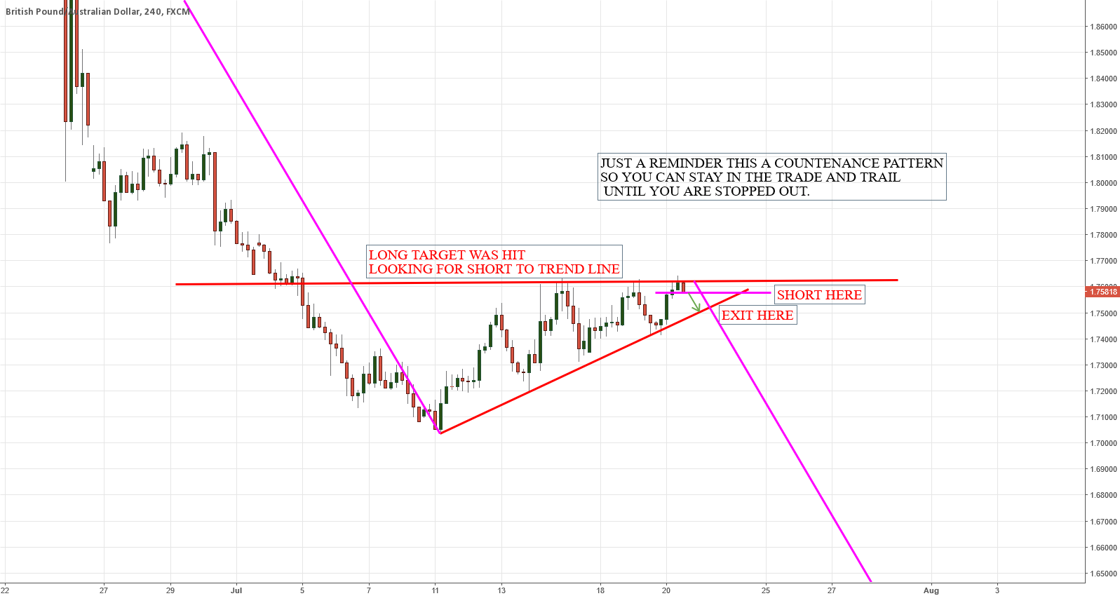GBPAUD LONG TERM TRADE