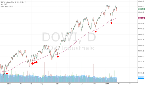 DOWI: Dow Industrials 200-day EMA as roadmap