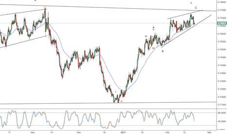 AUDUSD: aud/usd -- weekend video -- selling into any move up