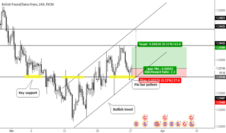 GBPCHF:  Pin bar pattern on key support