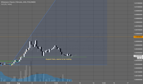 ETCBTC: ETC Weekly Support