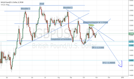 GBPUSD: Short on the Cable
