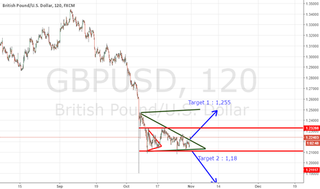 GBPUSD: NEW ON THE DOWNGRADE TRIANGLE.