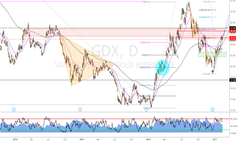 GDX: Waiting for pull-back