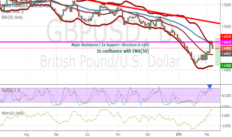 GBPUSD: Short Setup of GBP/USD