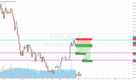 GBPCAD: GBP/CAD SHORT