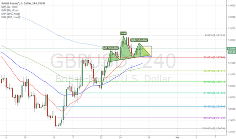 GBPUSD: Some bear power can be expected
