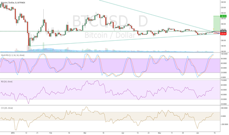 BTCUSD: short and long trading option