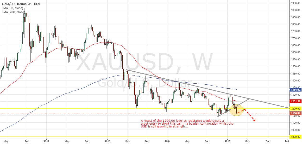GOLD MINING ITSELF TO NEW LOWS - XAU/USD