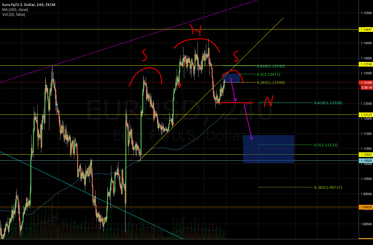 Euro-USD printing possible H&S pattern 4h chart.