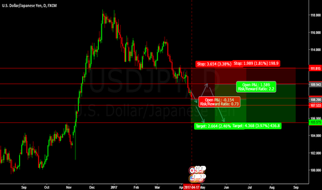 USDJPY: SHORT USDJPY SELL ENTRY @ 108.200 PENDING SELL ENTRY @109.943