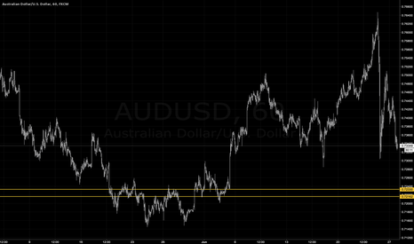 AUDUSD: AUDUSD approaching support within cup pattern