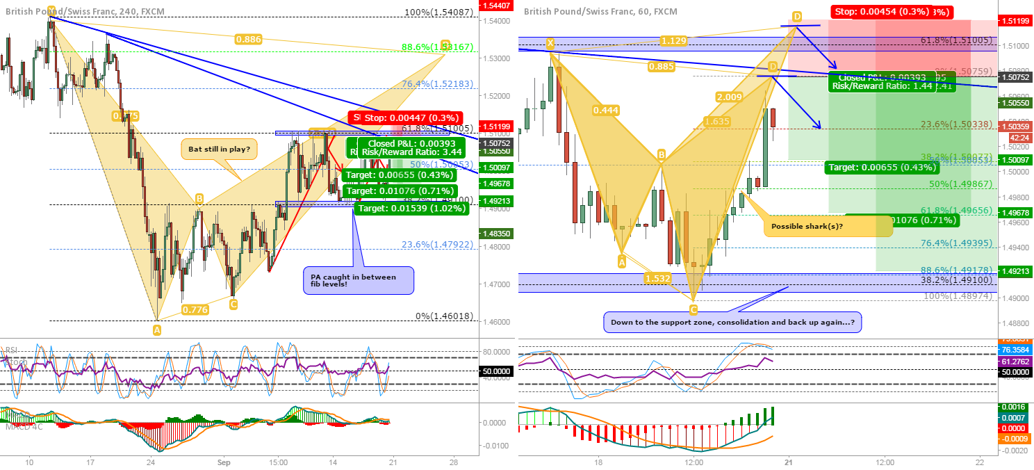 GBP/CHF: Back short on completion of the shark(s)!!