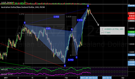 AUDNZD: Some retrace on AUDNZD
