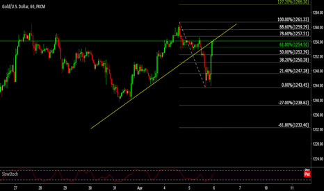 XAUUSD: GOLD Breakout and Retest