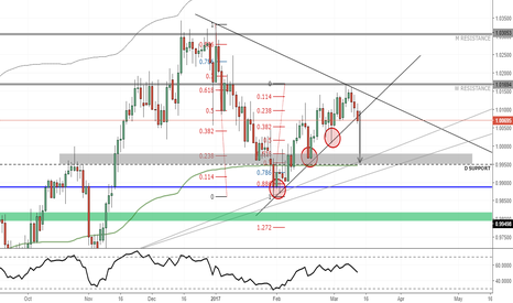 USDCHF: USDCHF sell the breakout
