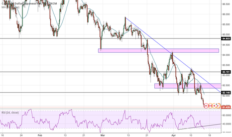 CADJPY: Waiting for the reversal
