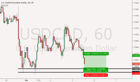 USDCAD: 30 min demand level on usd/cad