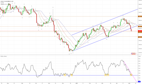 "XAUUSD: GOLD with ""magical"" Support and Resistance Levels"