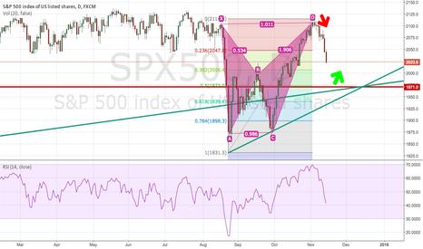 SPX500: Long S&P 500 @ 1970.