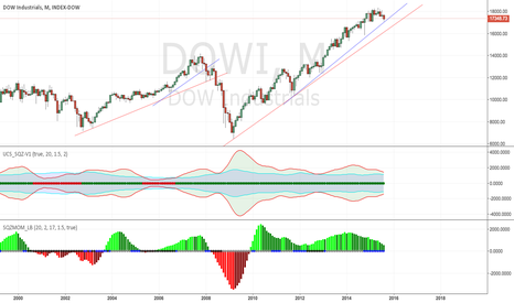 DOWI: Crashing in 5-6 months?