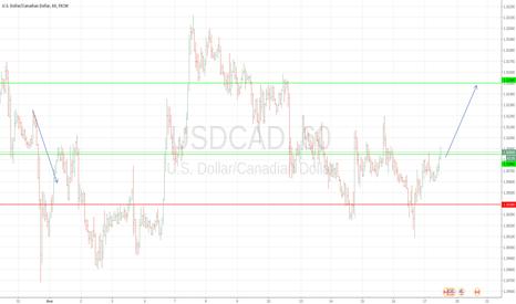 USDCAD: Покупка луня USDCAD BUY AT 1.3085