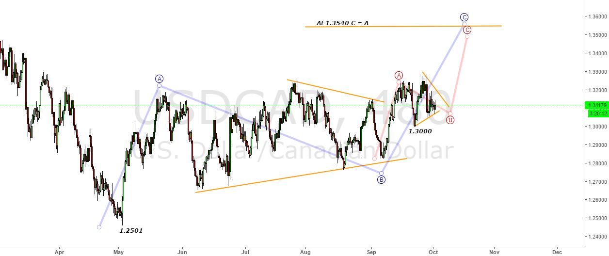 USDCAD- Triangle & Triangle = Bullish Opportunity