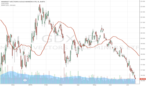 GDX: Running Alpha Warns Investors of Panic Selling in Gold Miners