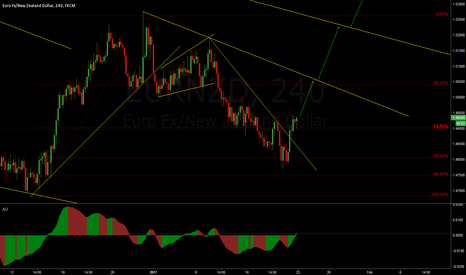 EURNZD: EUR/JPY Possible break of weekly structure