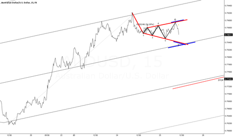 AUDUSD: AUDUSD update Symmetrical Broadening Bottom