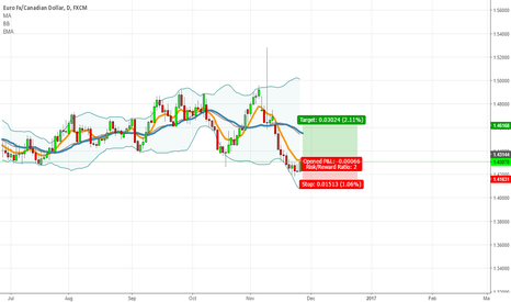 EURCAD: Very quick 300 pips