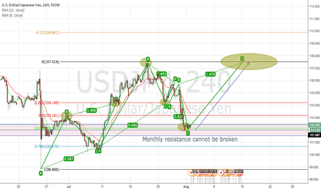 USDJPY: USD/JPY Monthly Support Bounce