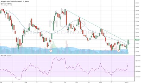 MU: MU bullish trend breakout 20MA strong RSI