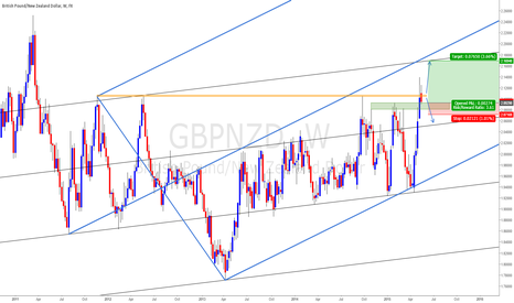 GBPNZD: GBPNZD W1: At Prior Highs