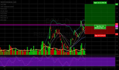 FCX: I like copper right now. FCX Long